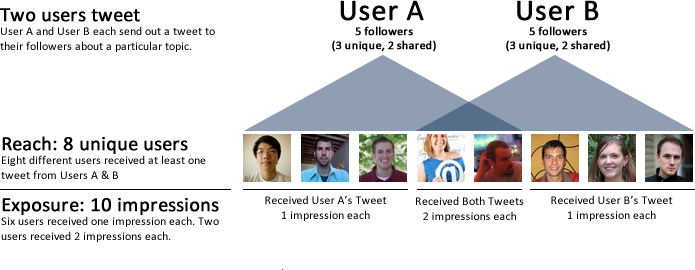 Twitter Reach and Exposure Calculations