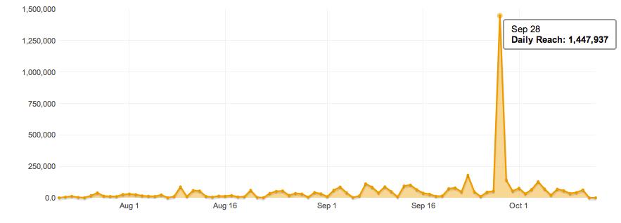 Statesman Twitter Reach Stats