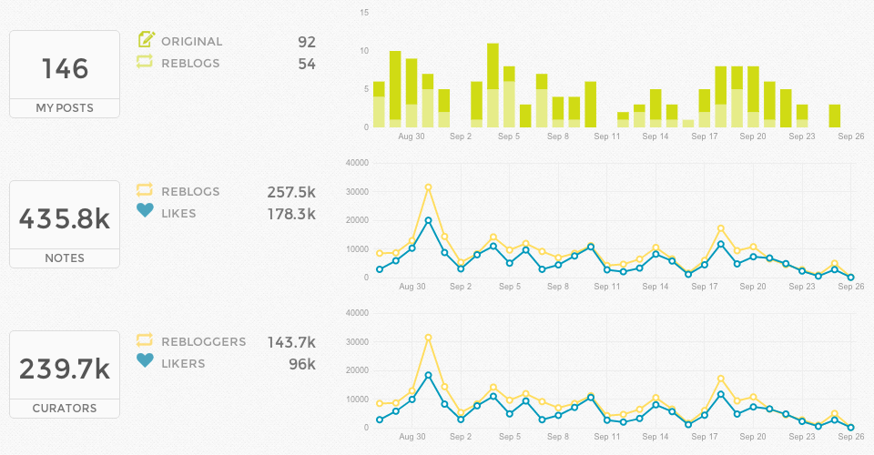 Union Metrics for Tumblr