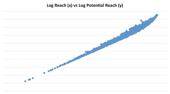 reach_vs_potential_reach_log_log