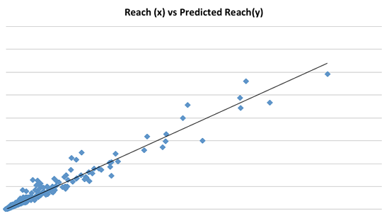 reach_vs_predicted_reach
