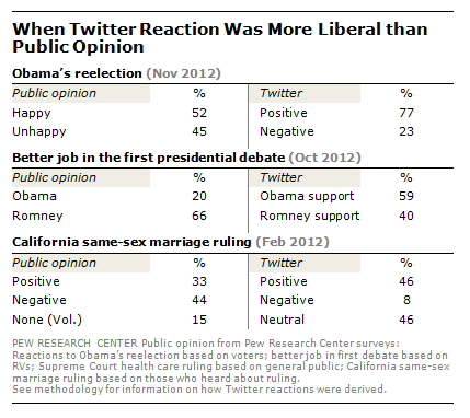 Pew Research Twitter Opinion