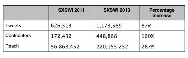 SXSWi 2011 vs 2013 table shot