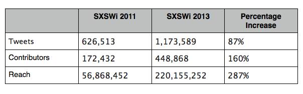 SXSWi 2011 vs 2013 table shot