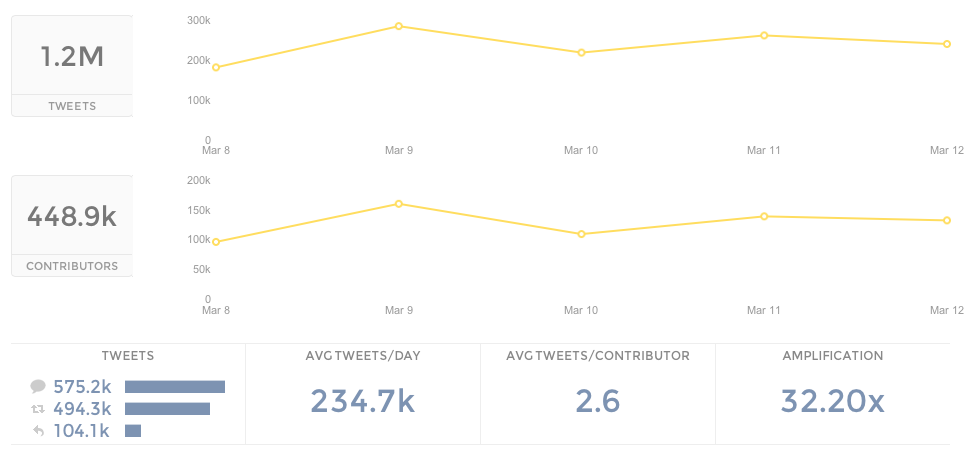 Activity breakdown for tweets during SXSWi 2013