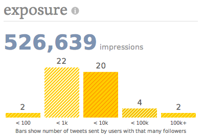 New exposure graph shows how many tweets were sent from users with how many followers