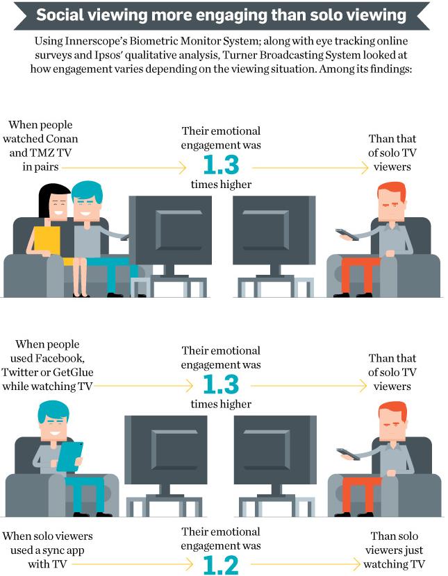 Social TV emotional attachement