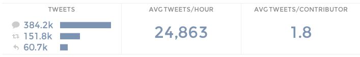 Tweet Stats GoT premiere