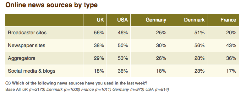 Online news source by type