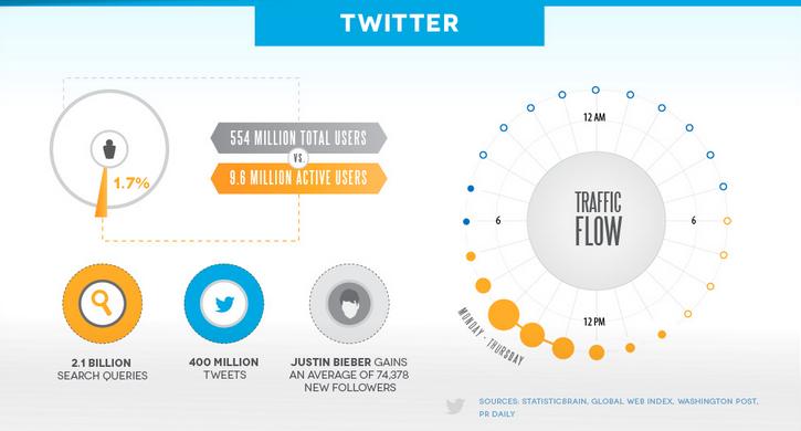 Traffic Flow Twitter