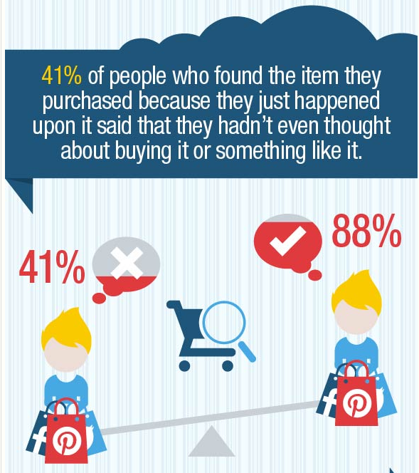 How SM Influences Purchase Decisions
