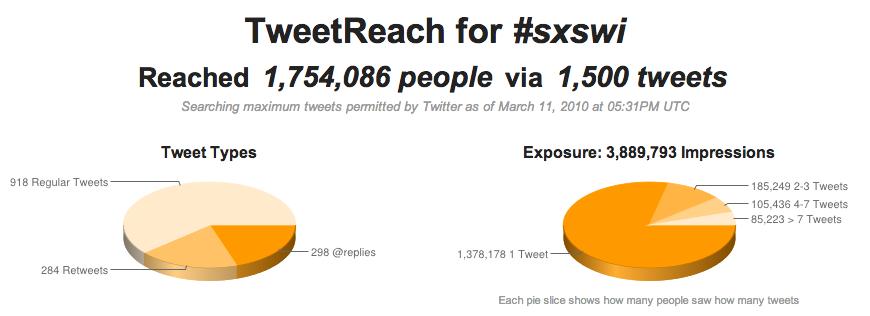 TweetReach Snapshot Report circa 2010