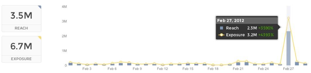 Get historical twitter analytics through TweetReach
