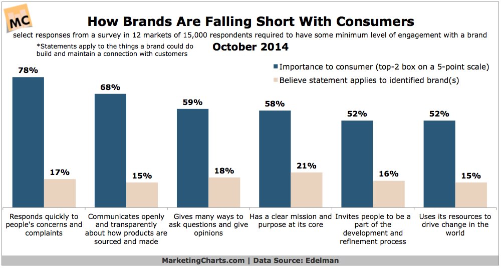 Edelman-How-Brands-Fall-Short-With-Consumers-Oct2014