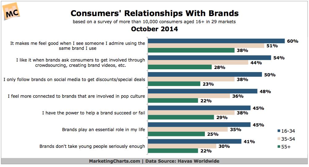 HavasWorldwide-Consumer-Relationship-with-Brands-Oct2014