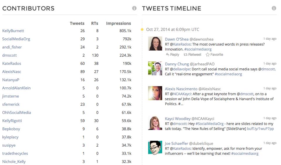 TweetReach snapshot report