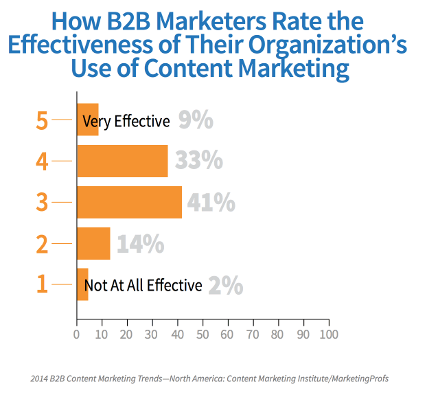 1-how-b2b-marketers