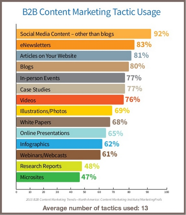 B2B-Content-Tactics-Used-2015-B2B-Content-Marketing-Benchmarks