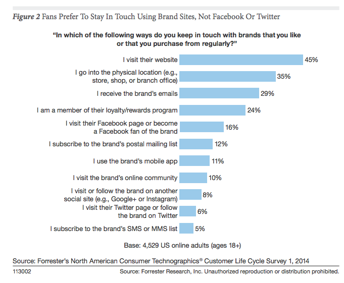 Fans prefer to stay in touch using brand sites