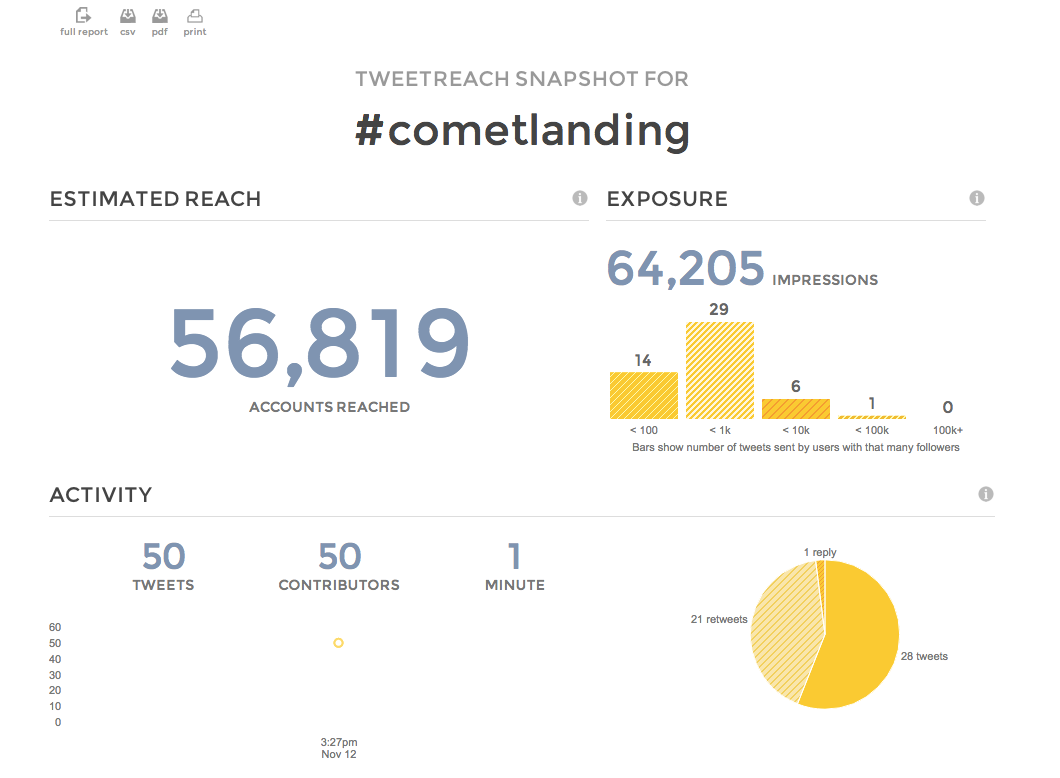 #cometlanding day 1