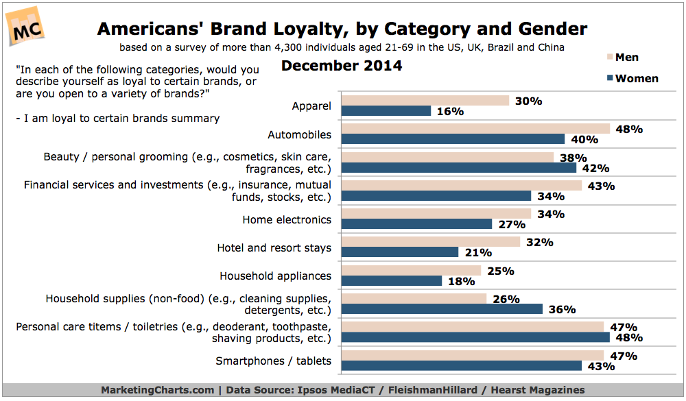 IpsosFleishmanHearst-US-Brand-Loyalty-by-Category-Gender-Dec2014