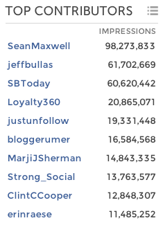 SM Analytics Top Contributors
