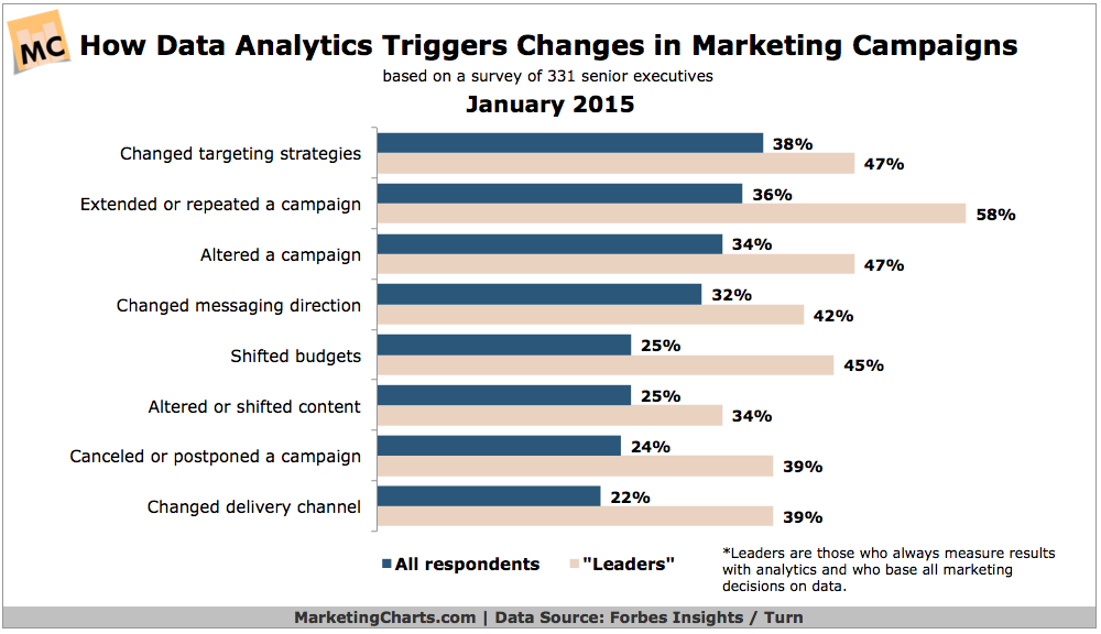 ForbesInsightsTurn-How-Analytics-Changes-Marketing-Campaigns-Jan2015