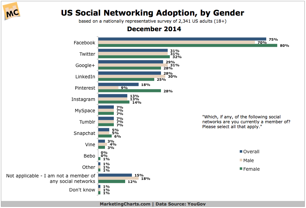 YouGov-US-SocNet-Adoption-by-Gender-Dec2014