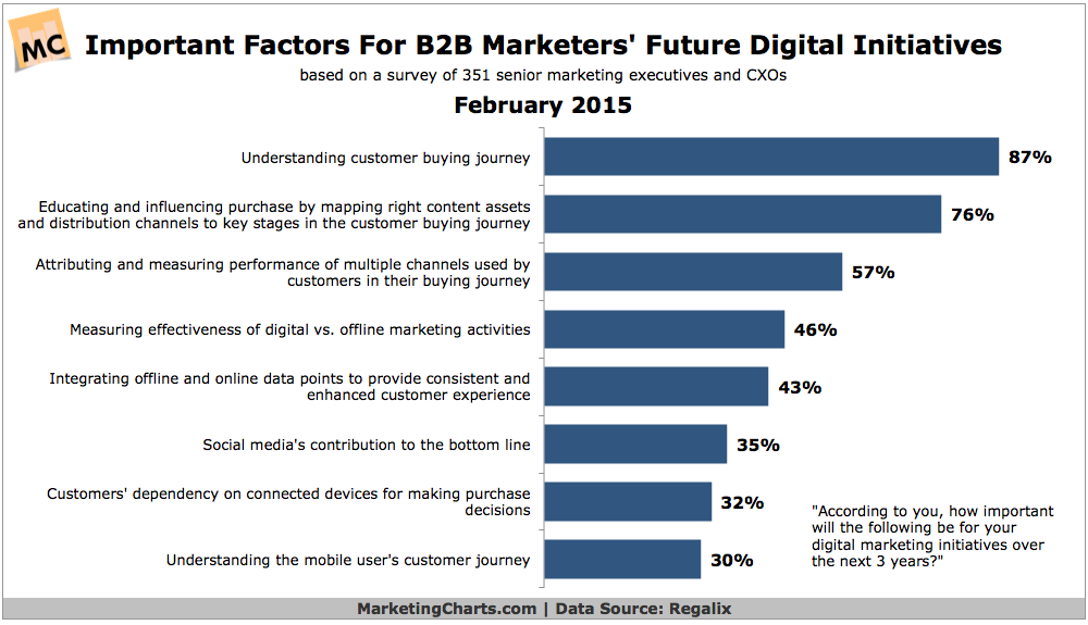 Regalix-Important-Factors-B2B-Future-Digital-Initiatives-Feb2015