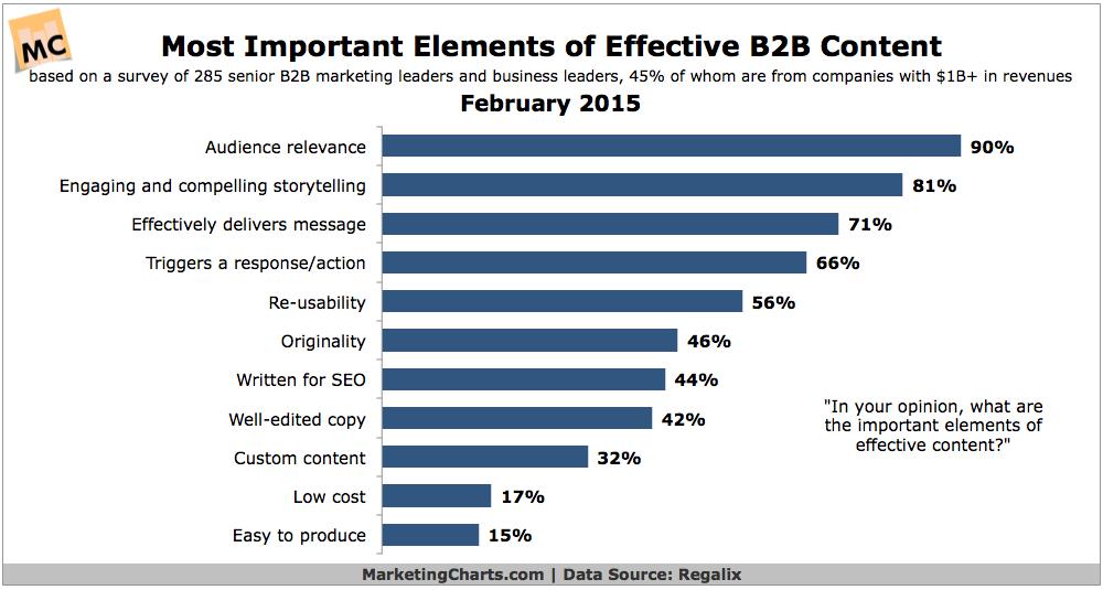 Regalix-Most-Important-Elements-Effective-B2B-Content-Feb2015