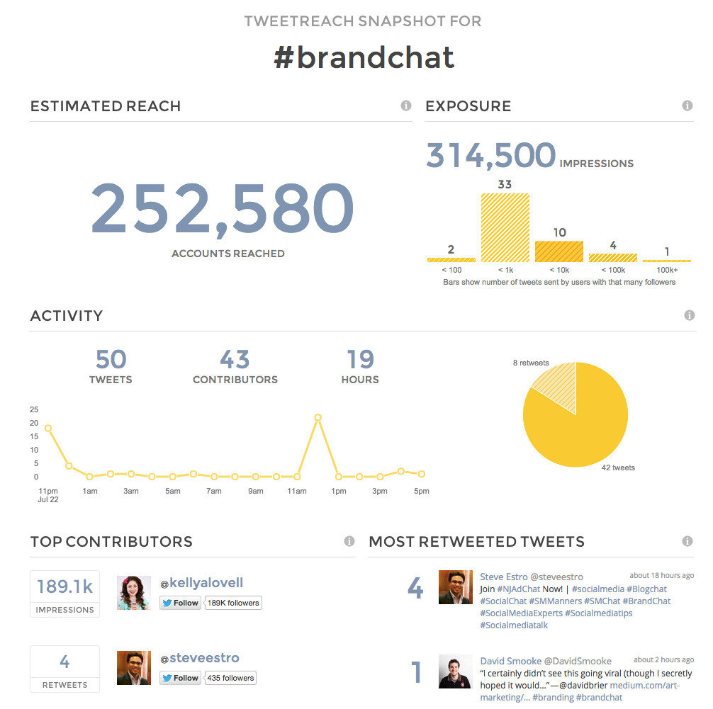 TweetReach snapshot report for #brandchat