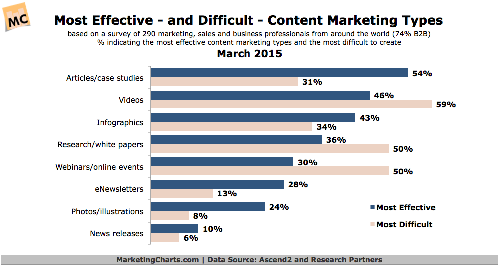 Ascend2-Most-Effective-Difficult-Content-Marketing-Types-Mar2015