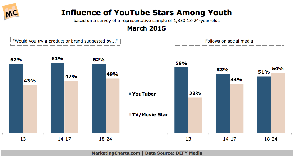 DEFYMedia-YouTube-Stars-Influence-Youth-Mar2015