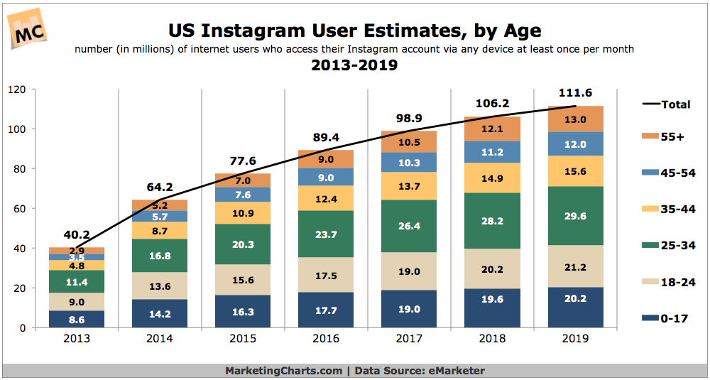 eMarketer-US-Instagram-User-Estimates-by-Age-2013-2019-Mar2015