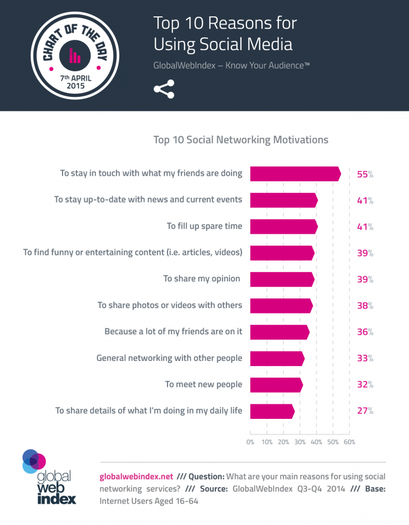 7th-April-2015-Top-10-Reasons-for-Using-Social-Media-798x1024