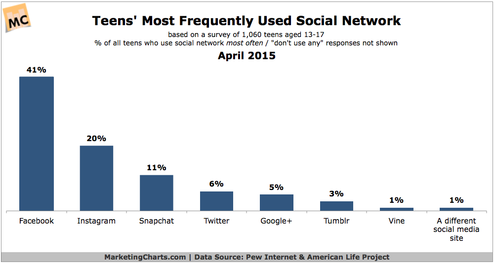 Pew-Teens-Most-Frequently-Used-Social-Network-Apr2015
