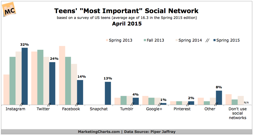 PiperJaffray-Teens-Most-Important-Social-Network-Apr2015