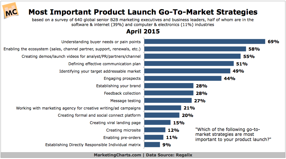 Regalix-B2B-Product-Launch-Go-to-Market-Strategies-Apr2015