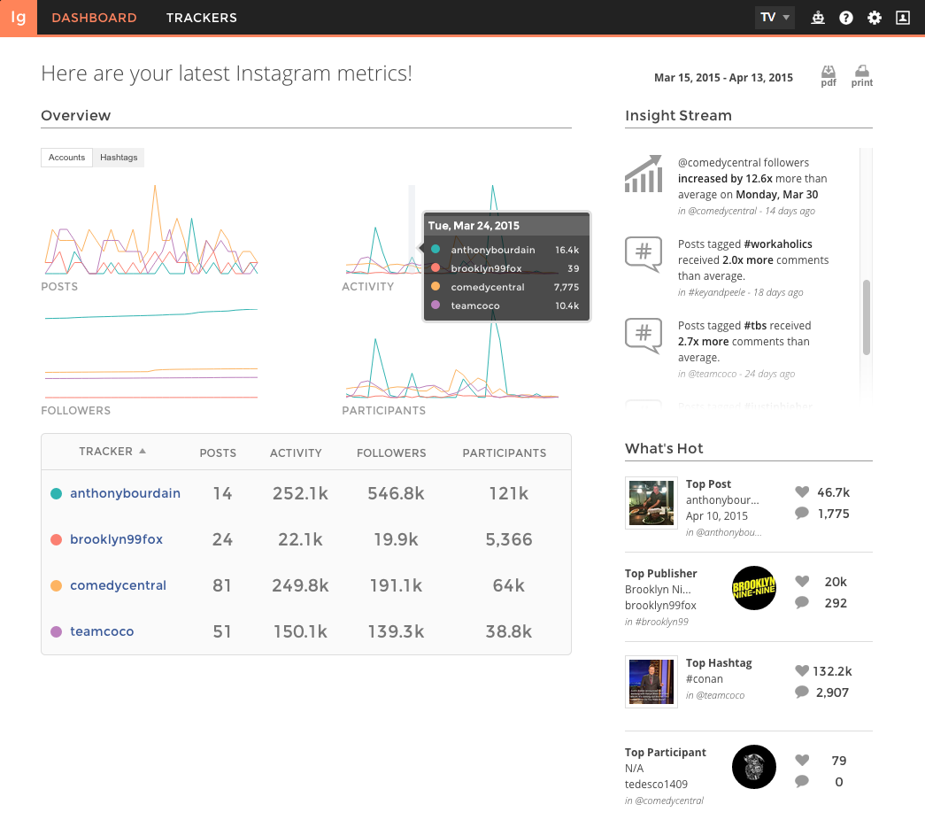 Union Metrics Instagram analytics dashboard