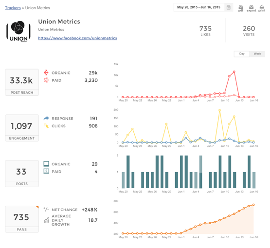 Union Metrics Facebook Analytics Tracker Overview Short