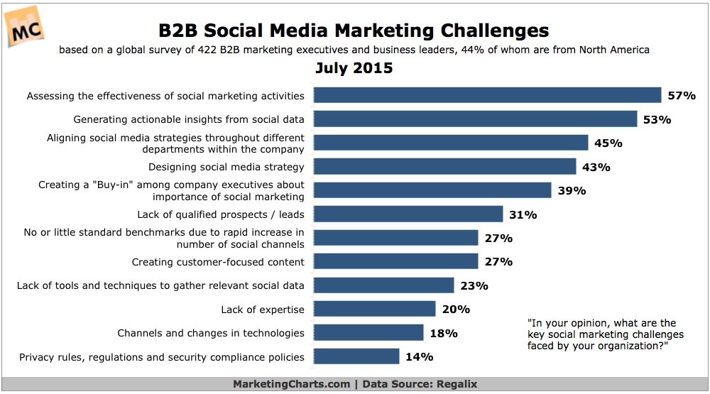 Regalix-B2B-Social-Marketing-Challenges-July2015