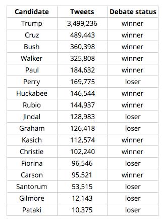 Republican Debate Participants