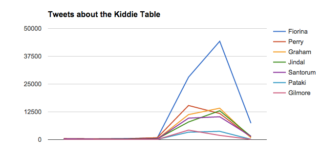 Tweets about the kiddie table GOP debate