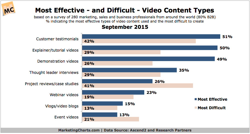 Ascend2-Most-Effective-Difficult-Video-Content-Types-July2015