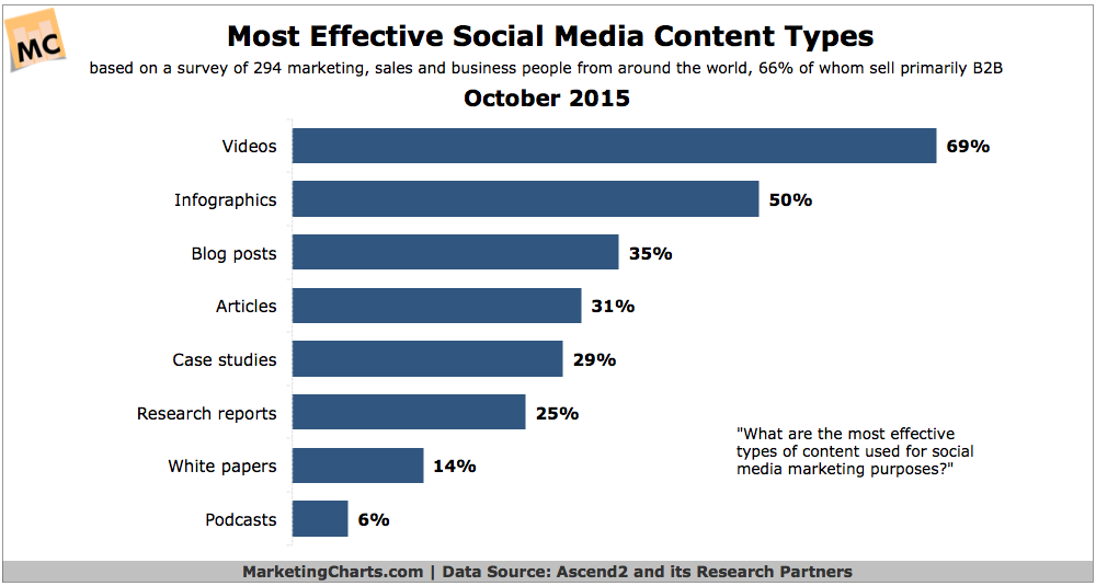 Ascend2-Most-Effective-Social-Media-Post-Types-Oct2015