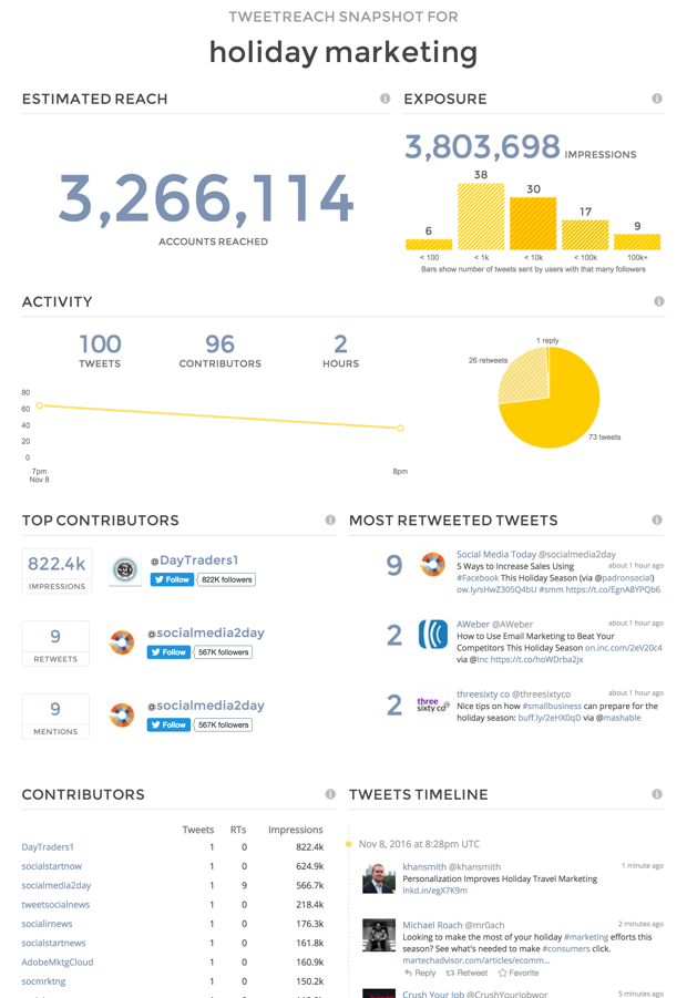 Free Twitter analytics report from Union Metrics