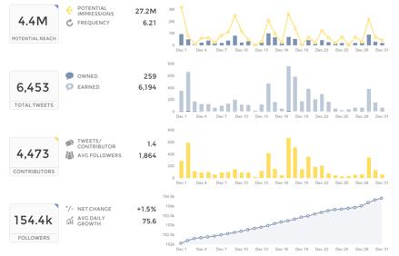 How Far Did Your Tweets Travel? | TweetReach