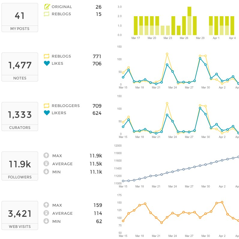 tumblr analytics - track your brand