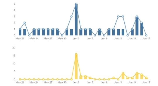 facebook analytics - engagement trends