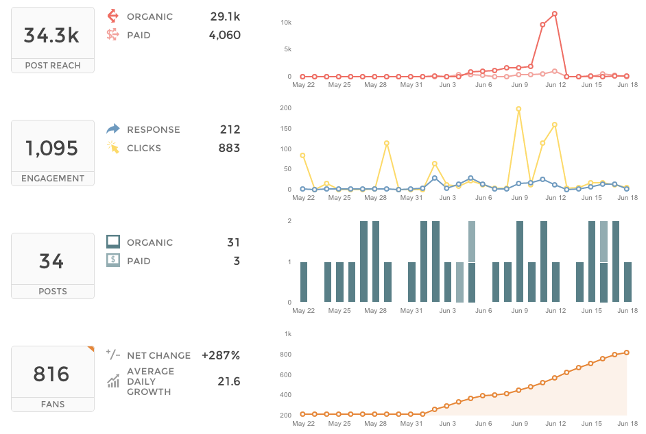 Union Metrics Facebook Page Tracker